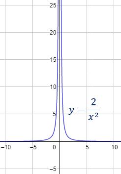 Mostramos algunos ejemplos de contradicciones que se obtienen al asumir que se puede dividir entre 0. También, hablamos sobre el falso mito de que dividir entre cero tiene resultado infinito y su origen. Secundaria. Bachillerato. Matemáticas.