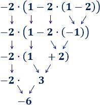Explicamos las operaciones básicas con números enteros (suma, resta, multiplicación y división) y proporcionamos algunos ejemplos y ejercicios de operaciones combinadas. ESO. Álgebra básica. Matemáticas.