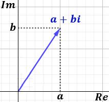 introducción a los números complejos