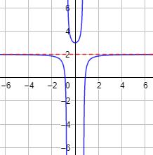 Asíntotas de funciones (tipos y ejemplos)
