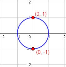 Una circunferencia del plano no puede ser la gráfica de una única función. Explicamos por qué y proporcionamos cómo obtener una circunferencia como la unión de las gráficas de dos funciones. Con ejemplos y representaciones. Secundaria. ESO. Geometría plana. Matemáticas.