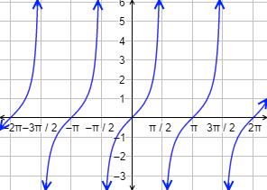 Definimos función continua y discontinua, mostramos algunos ejemplos y resolvemos 5 problemas. Funciones polinómicas, funciones racionales, funciones definidas a trozos, funciones con raíces y funciones trigonométricas. ESO y Bachillerato. Matemáticas. Continuidad de funciones.