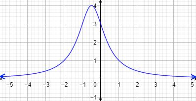 Definimos qué es el dominio y el recorrido de una función, damos ejemplos y resolvemos 5 problemas. Problemas para secundaria y bachillerato. Funciones. Dominio, recorrido, imagen, rango, codominio. Matemáticas.