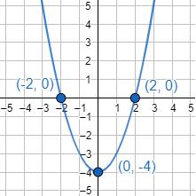 Explicamos qué es la gráfica de una función y cómo dibujarla con la ayuda de algunos de sus puntos. También, mostramos algunos ejemplos de gráficas (función lineal, parabólica, cúbica, etc.) y explicamos cómo calcular los puntos de corte con los ejes. Se incluyen ejemplos, gráficas y problemas resueltos. Secundaria. ESO.
