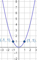 Definimos función inyectiva, suprayectiva y biyectiva. Explicamos qué es y cómo calcular la función inversa. Con ejemplos y problemas resueltos. Matemáticas. Funciones.