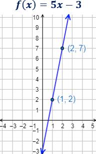 Definimos función lineal y explicamos algunos conceptos: pendiente, ordenada, gráfica, punto de corte con los ejes, intersección de dos funciones, rectas paralelas y perpendiculares. Finalmente, resolvemos problemas de aplicación. Matemáticas. Secundaria.