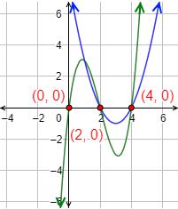 Explicamos el concepto de función polinómica y las características básicas de las funciones polinómicas de primer, segundo y tercer grado (con ejemplos y gráficas) y resolvemos algunos problemas relacionados. Recta, parábola y cúbica. Matemáticas.