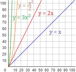 Problemas resueltos de funciones: plantear funciones, representar e interpretar gráficas, calcular imágenes y antiimágenes. Problemas de aplicación. Matemáticas.