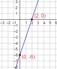 Explicamos qué son y cómo calcular los puntos de corte de la gráfica de una función con los ejes de coordenadas, con ejemplos y problemas resueltos. Secundaria. ESO. Funciones. Matemáticas