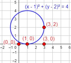 Proporcionamos la ecuación de la circunferencia de centro (a, b) y radio R: (x-a)²+(y-b)² = R² y del círculo. Resolvemos problemas resueltos explicados paso a paso. Puntos de la circunferencia. Geometría plana. Secundaria. ESO. Matemáticas.