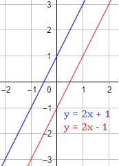 Explicamos cuándo dos rectas son paralelas o perpendiculares atendiendo a su pendiente. Con ejemplos y problemas resueltos paso a paso. ESO. Secundaria. Geometría plana. Matemáticas.