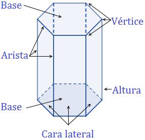 Calculadora Del área Y Volumen Del Prisma Hexagonal Regular