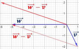 Resolvemos problemas de vectores del plano: producto por un escalar, producto escalar de vectores, modulo de un vector, angulo entre dos vectores. Ejemplo. Geometria plana. Secundaria. Bachillerato. Matematicas.